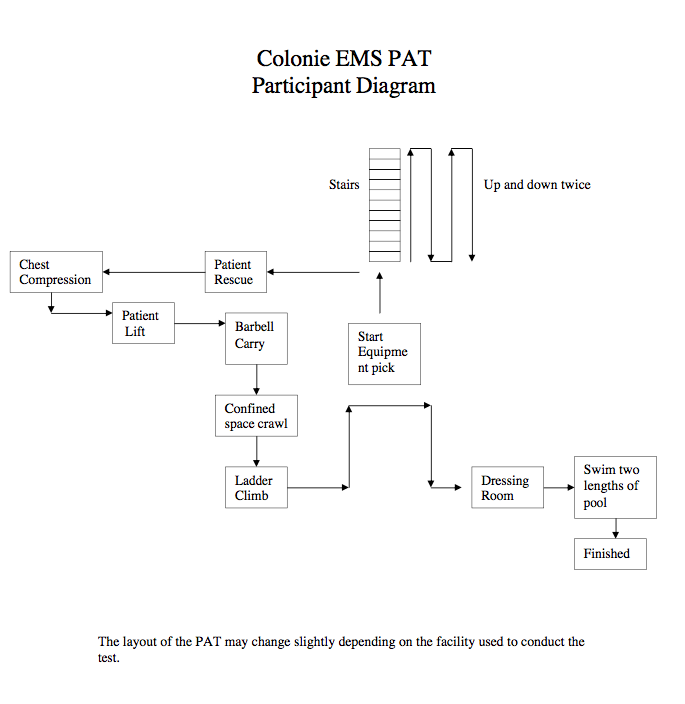 Join a winning team colonie ems pat physical ability test diagram ccuart Gallery